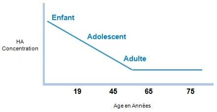 Diminution de l'acide hyaluronique dans le corps avec l'âge